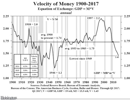 Explanation of interest increase from Yellen