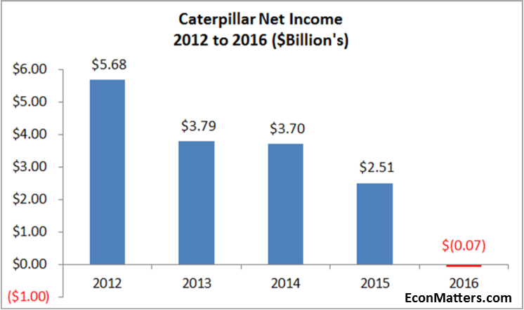 Caterpillar, Inc. (NASDAQ:CAT) To Report Earnings