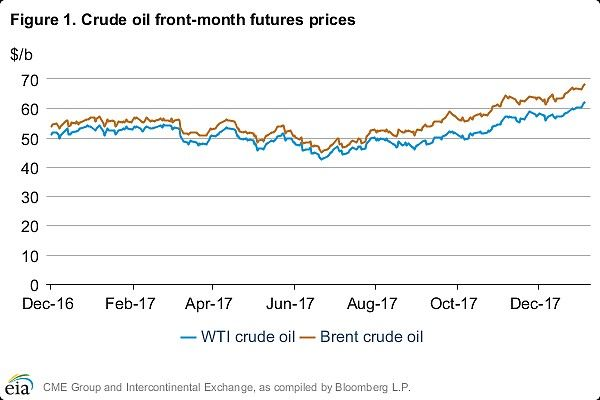 Oil prices keep rising amid supportive comments