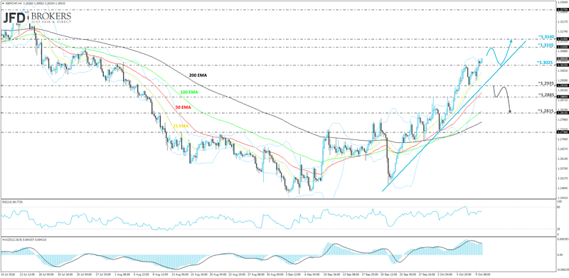 GBPCHF 4-hour chart technical analysis