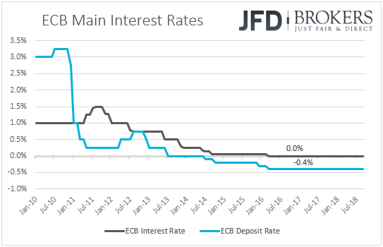 ECB interest rates