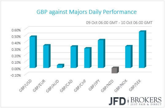GBP performance G10 currencies