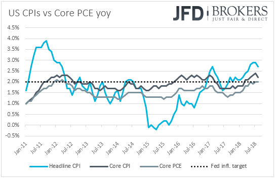 US CPIs vs core PCE infation