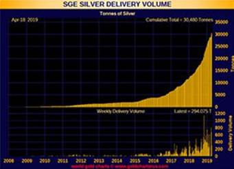 EG Silver Delivery Volume - April 18, 2019