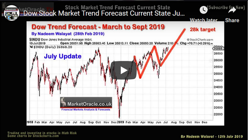 Dow Stock Market Trend Forecast Current State July 2019 Video