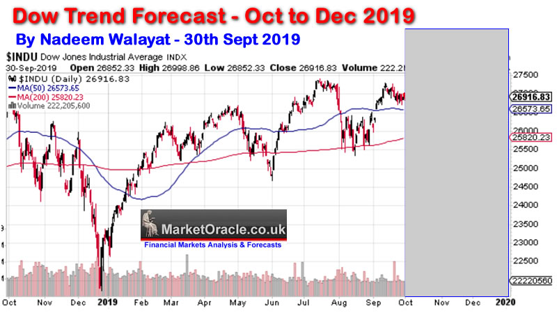 Dow Stock Market Trend Forecast 2019 Conclusion :: The Market Oracle