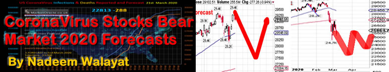 Coronavirus-stocks-bear-market-2020-analysis