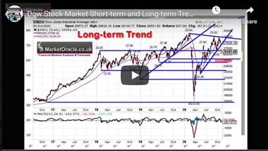 Dow Stock Market Short-term and Long-term Trend Analysis