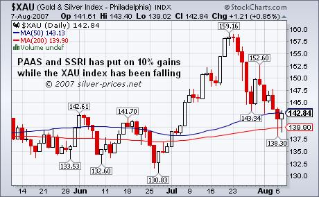 Buck the Trend in Silver Stocks