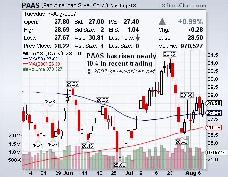 PAAS Bucks the Trend in Silver Stocks