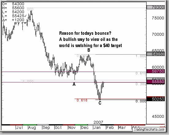 Elliott Wave Analysis - Crude oIl