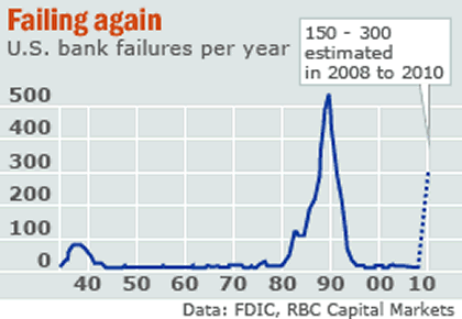 savings and loan crisis in the The savings and loan crisis of the 1980s and 1990s (commonly dubbed the s&l crisis) was the failure of 1,043 out of the 3,234 savings and loan associations in the united states from 1986 to 1995: the federal savings and loan insurance corporation (fslic).