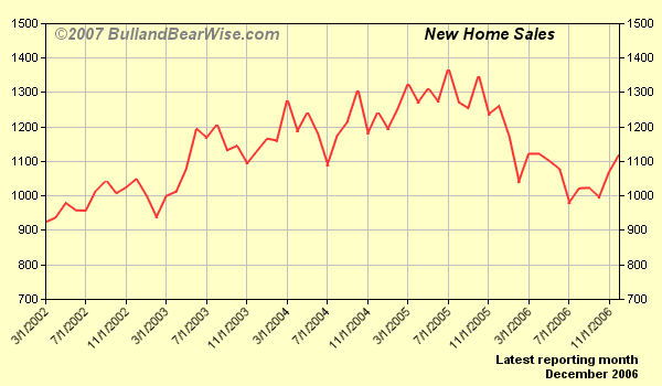 That anticipated recovery has appeared already in the recent housing starts as well as in new home sales.