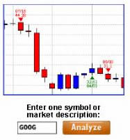 Free Instant Technical Analysis