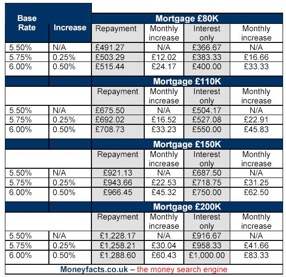 Impact of Interest Rate Rise to 5.75percent on Mortgages and Savings