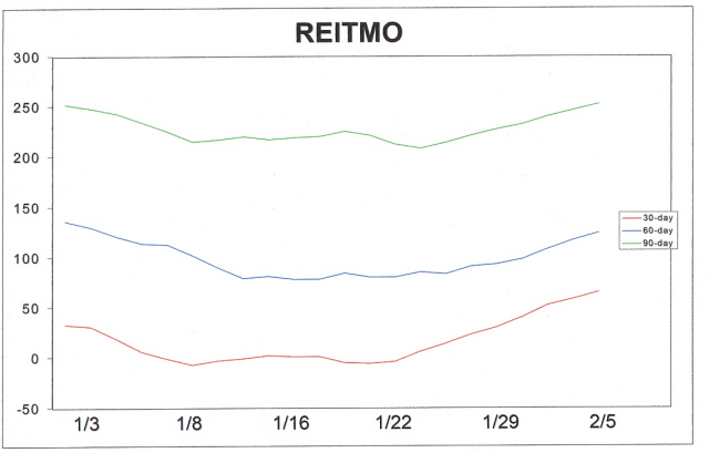 his has been expected as our REITMO series of internal indicators have been the most bullish of all our internal momentum indicators recently. Just take a look at the upward turn the 30-day, 60-day and 90-day internal momentum of the real estate equities have taken recently as shown in the chart below