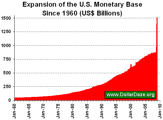 Expansion of the U.S. Monetary Base since 1960