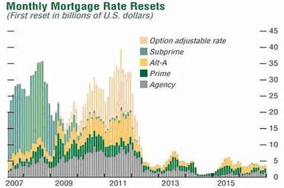 US Mortgage Monthly Resets