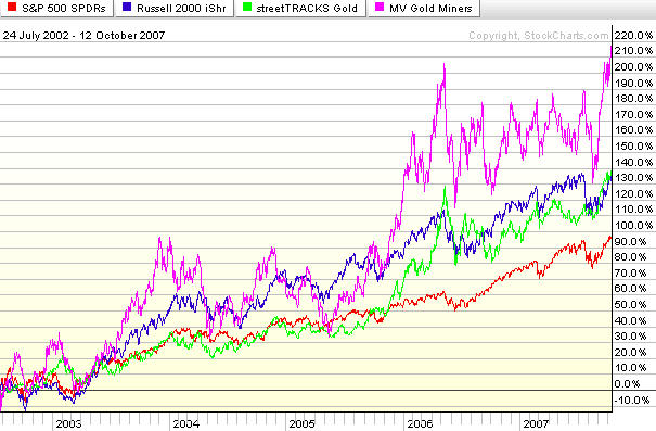 Stocks Bear Market is Bottoming, Equities VS Gold Bullion :: The Market Oracle