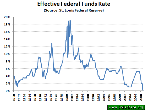 Effective Federal Funds Rate Historical Data