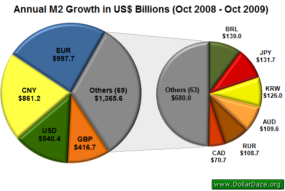 Annual M2 Growth in US$ Billions