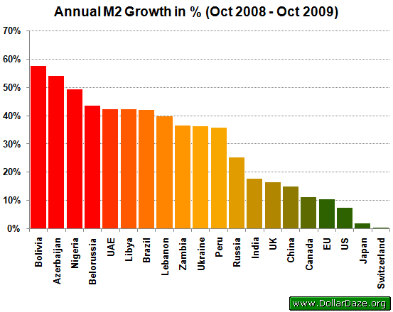 Annual M2 Growth in %