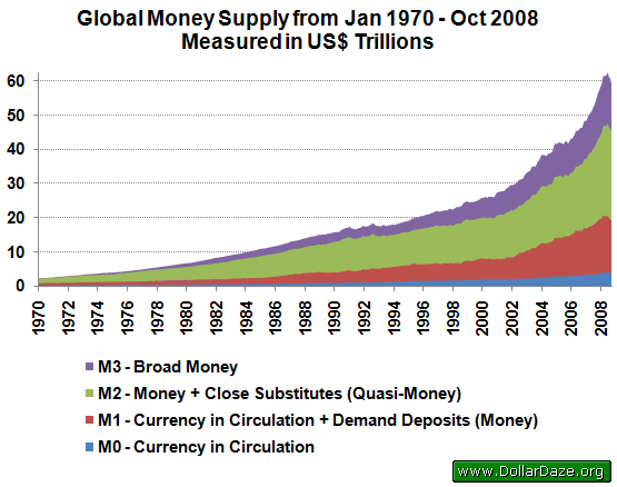 Global Money Supply from Jan 1970 to Oct 2008