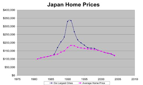 Japan home prices declined by an average of 40 percent