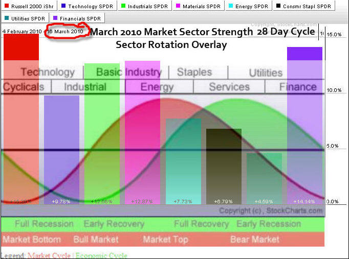 Faber's sector rotation trading strategy