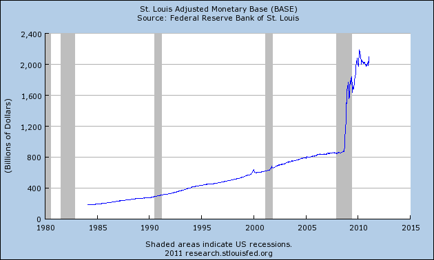 St. Louis Adjusted Monetary Base