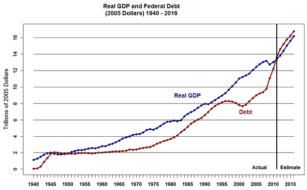 Real GDP and Federal Debt