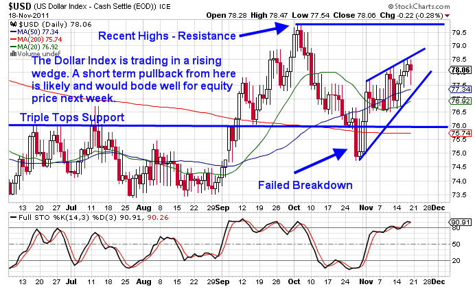 Futures trading signals uk
