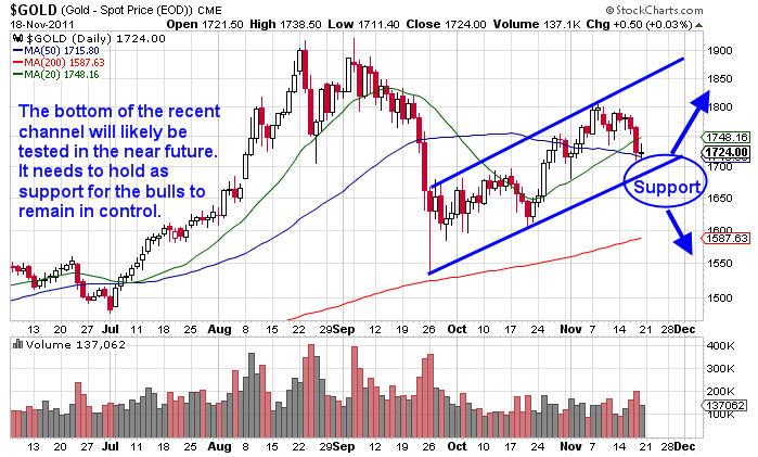 Options trading uk stock market