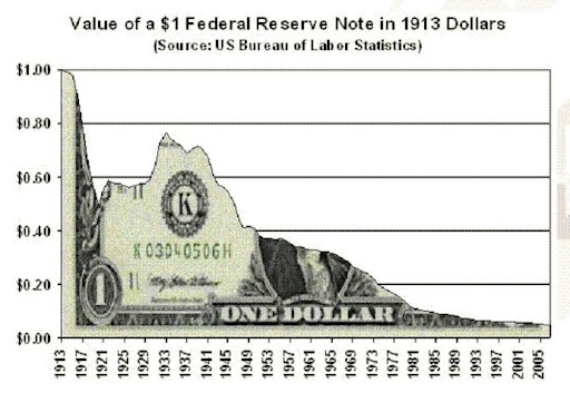 Dollar from 1913.gif The Big Banks are Amateurs When It Comes to Manipulating Interest Rates