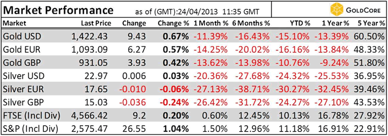 Forex gold index(pm fix) $/oz
