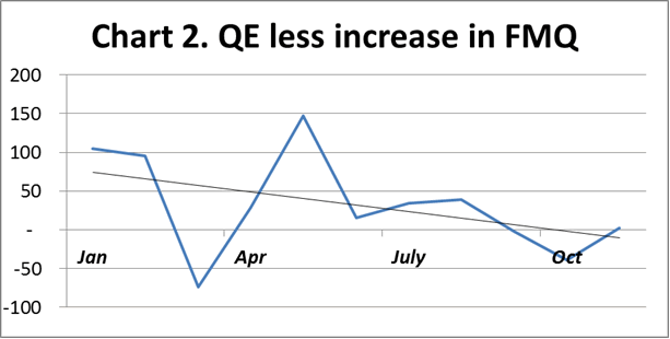 QE Less Increase in FMQ