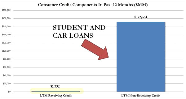 Student and Car Loans Chart