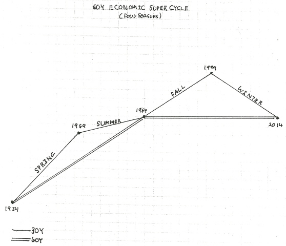 60 Year Economic Super Cycle Diagram (Four Seasons)