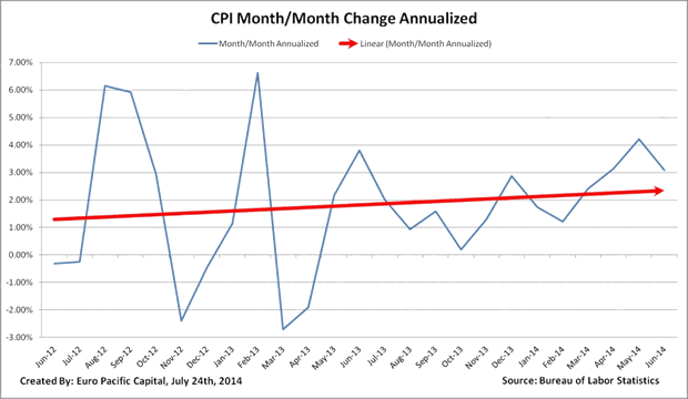 CPI Month/Month Change Annualized