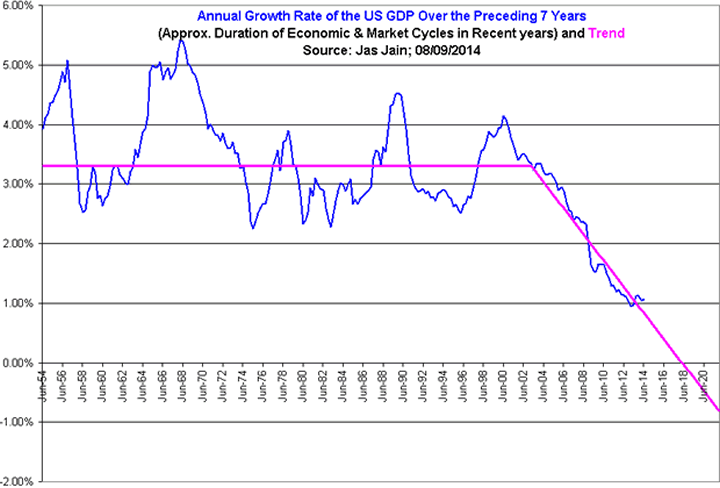 Annual Growth Rate of US GDP
