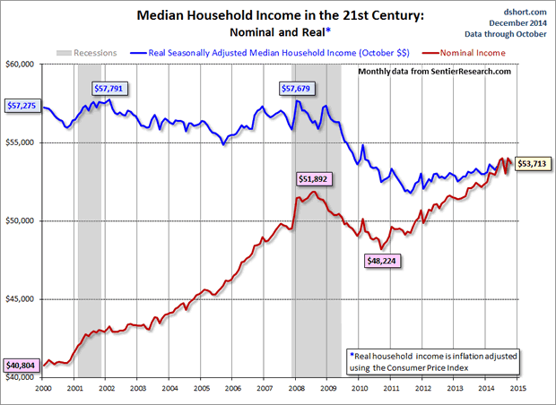 Median Household Income in The 21st Century