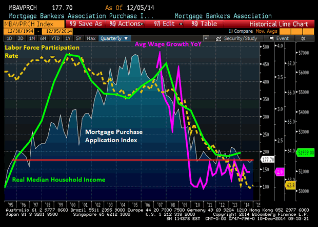 Mortgage Purchase Application Index