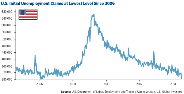 US Initial Unemployement claims at lowest level since 2006