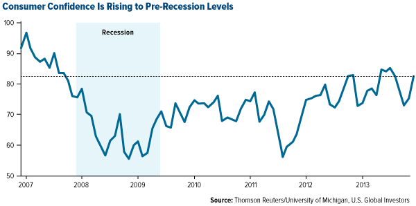 Consumer Confidence is Rising to Pre-recession levels