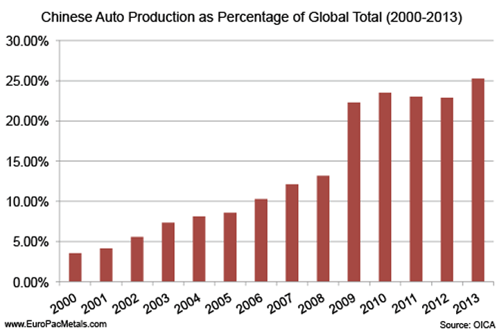 Chinese Auto Production as Percent of Global Total