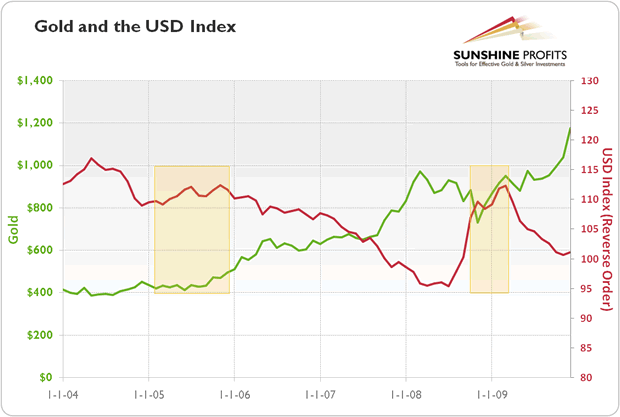 Gold and USD Index Chart