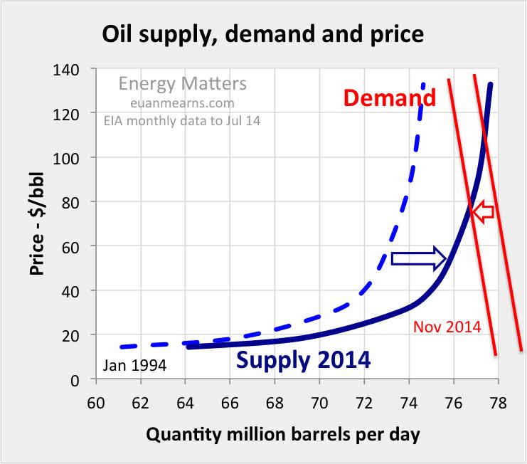The 2014 Crude Oil Price Crash Explained The Market