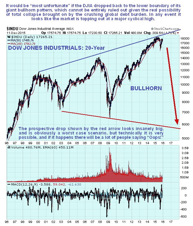 The Great Stock Market And Economic Train Wreck Of 2016