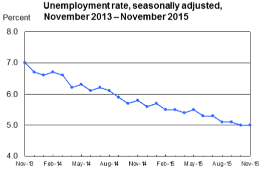 Unemployment Rate - Seasonally Adjusted