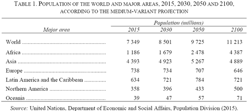 Population of the World and Major Areas, 2015, 2030, 2050 and 2100